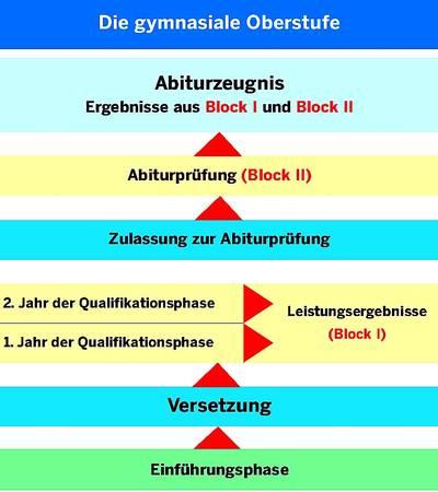 ueberblick-s2